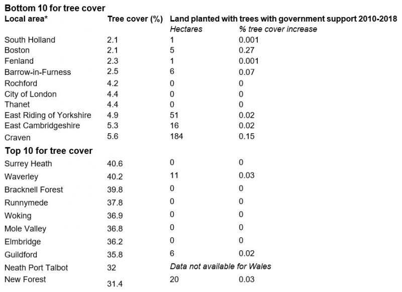 Table shows top 10 and bottom 10 local areas for tree cover, along with tree planting with government support