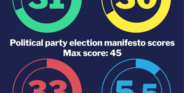 Overall scores of 2019 manifestos from the Greens, Lib Dems, Tories and Labour