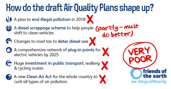How do the draft Air Quality Plans shape up?